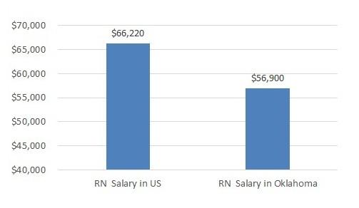 how much do nurses make in Oklahoma