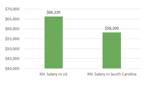 how much do nurses make in South Carolina