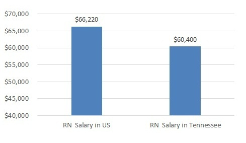 how much do nurses make in Tennessee