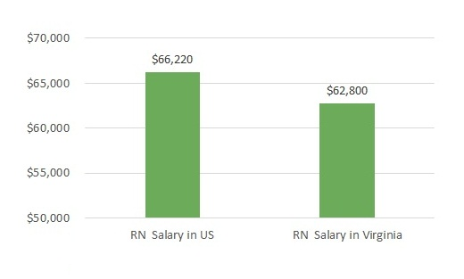 how much do nurses make in Virginia