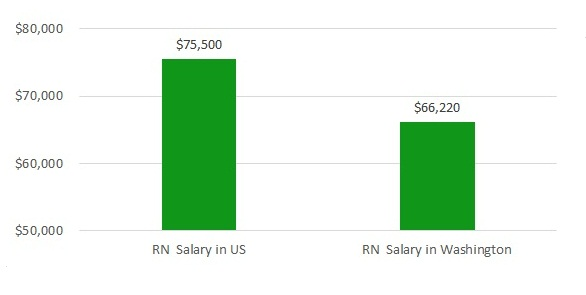 how much do nurses make in Washington