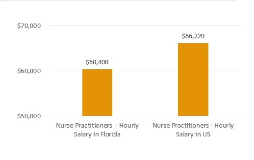 how much do nurses make in florida
