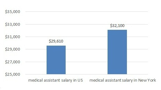 how much does a medical assistant make in ny
