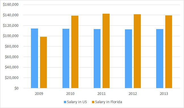 How much lawyers can make in Florida?