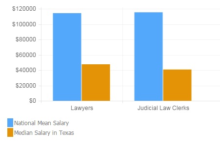 how much do lawyers make in texas?