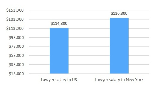 lawyer salary in new york
