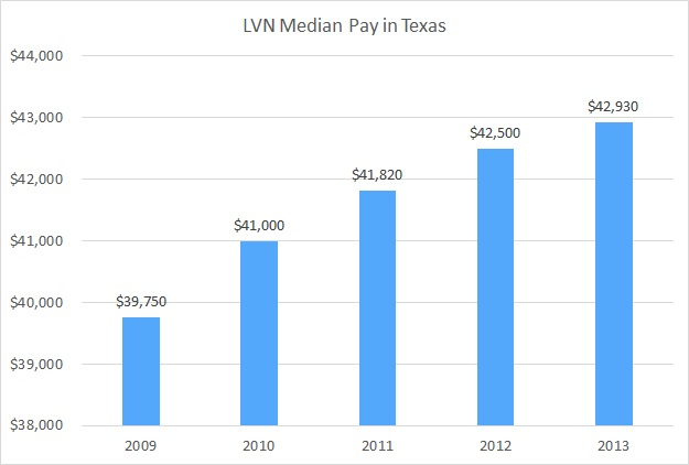 lvn salary in texas