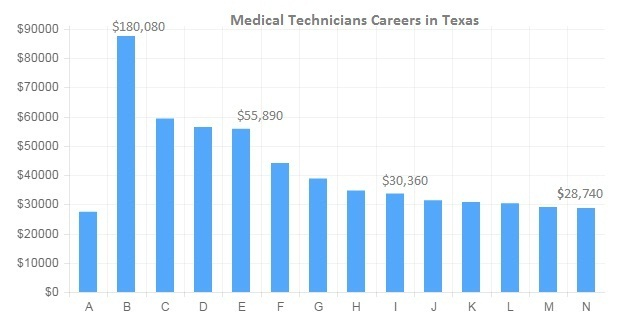 how much does a medical assistant make in texas