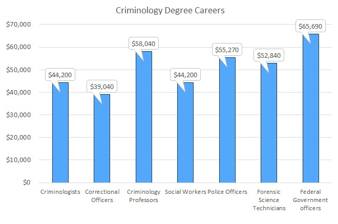 Online Criminology Degree, Criminology Degrees Online