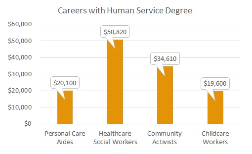 What jobs can you get with a human services degree?