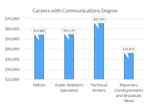 what can you do with a communications degree