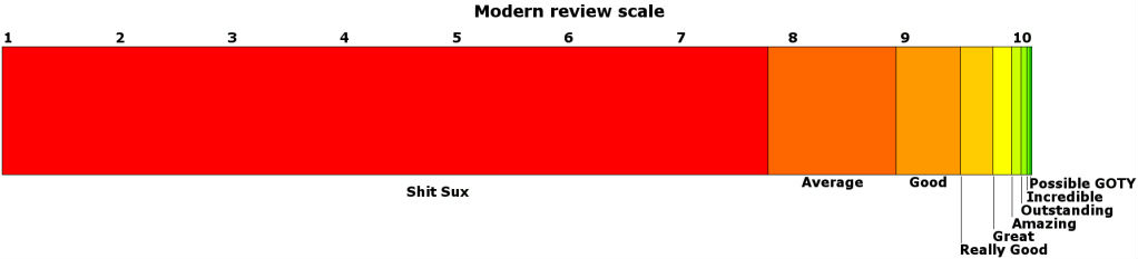 Gamer rating scale for new games