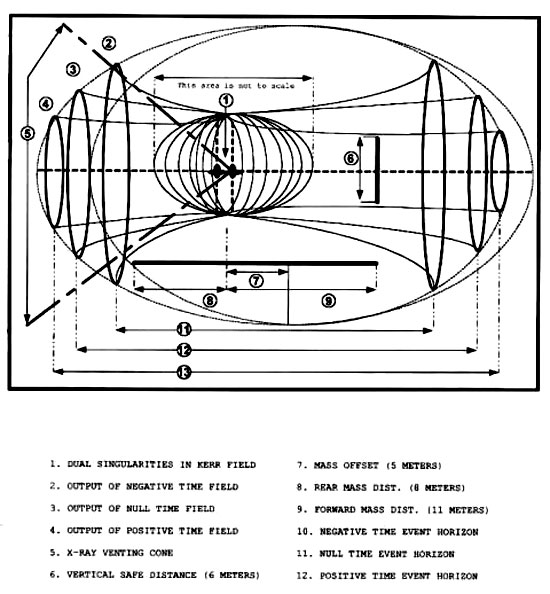 show a diagram of the field shapes and time vectors produced by the unit during operation. John Titor