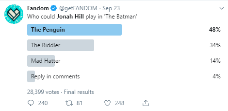 Fandom @getFANDOM · Sep 23 Who could Jonah Hill play in 'The Batman' The Penguin  48% The Riddler  34% Mad Hatter  14% Reply in comments  4% 28,399 votes · Final results
