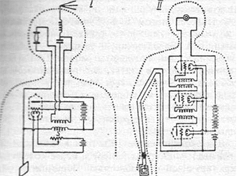 soviet union human circuitry map