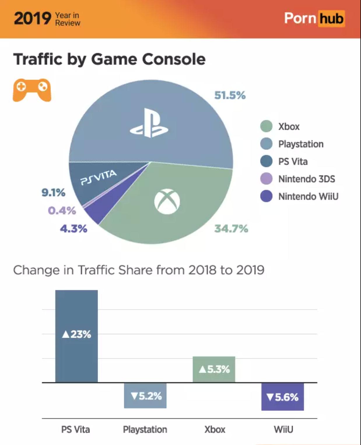 pornhub video game console chart