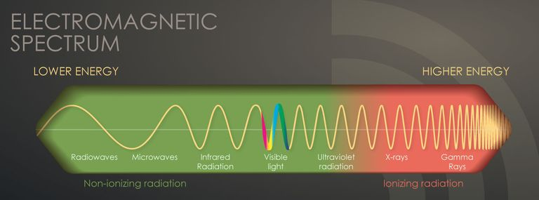 the spectrum of radiation and electromagnetics