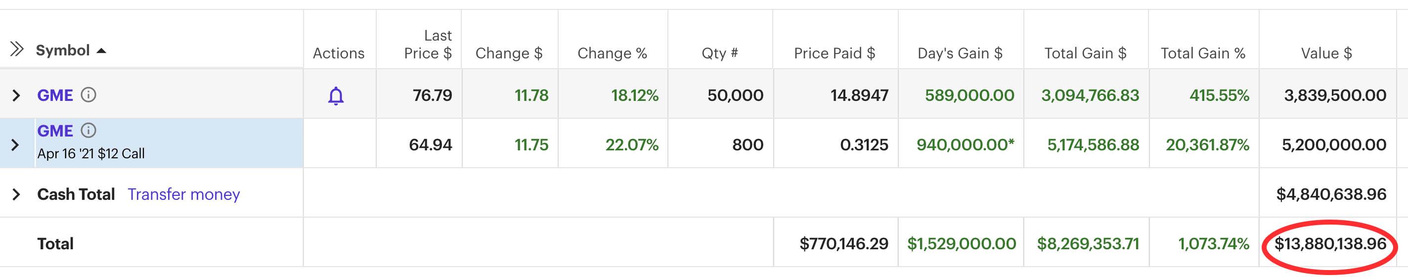 u/deepfuckingvalue's GME portfolio valued at $13 million