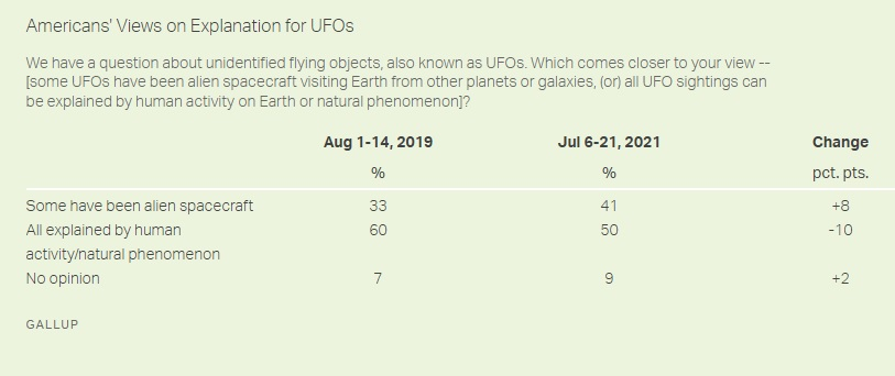 a gallup poll about UFOs in america