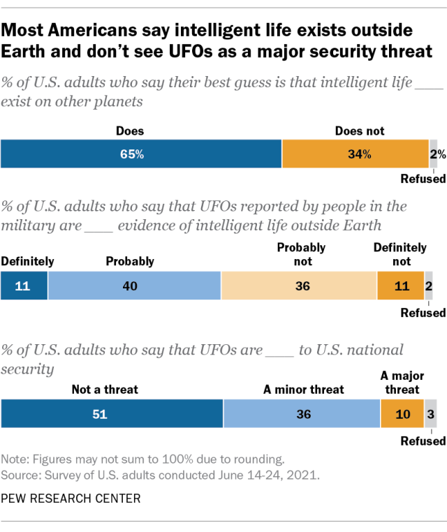 a poll about ufos and aliens from pew research