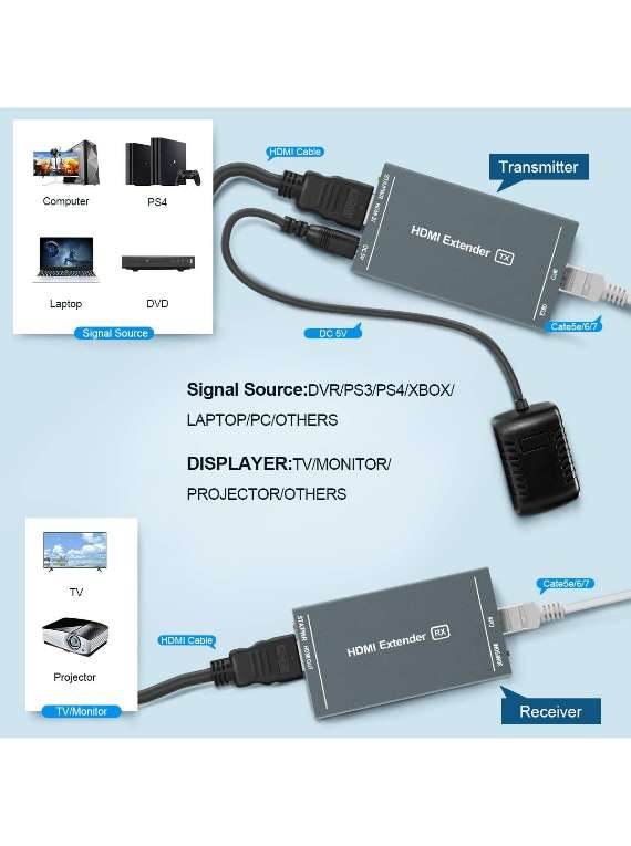 Hdmi Extender,164 Ft Full Hd Uncompressed Transmit,up To 1080p@60hz Over Single Ethernet Cat5e/cat6/cat7,3d & Edid & Poc Supported,(transmitter And Receiver)