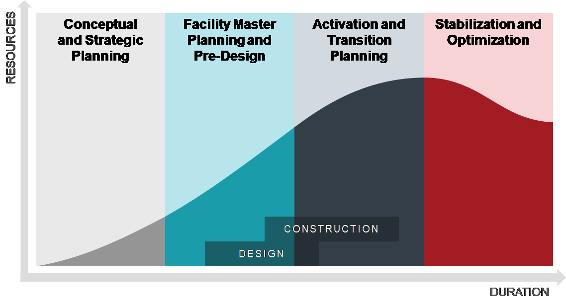 High Level Overview Of Facility Dev Continuum