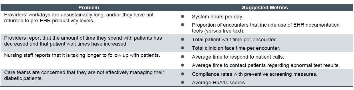 Metric-Driven Optimization - ECG Management Consultants