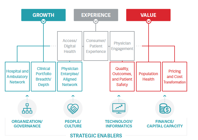 Hs Diagnostic Strategic Enablers And Imperatives