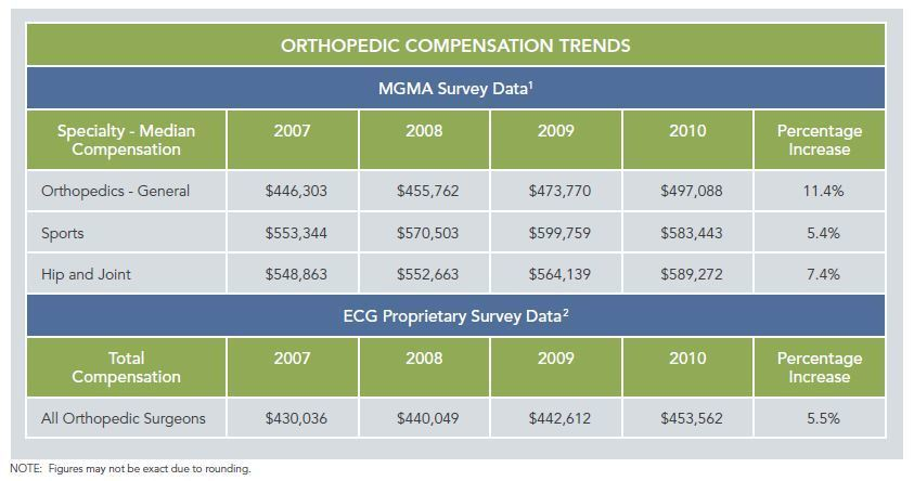 Partnering With Orthopedists: Understanding the Options