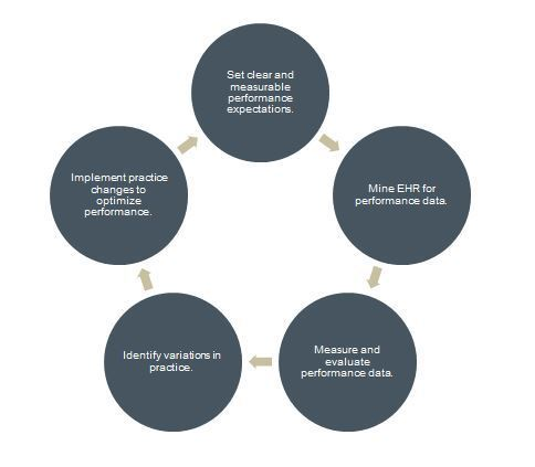 Adopting A Metric Driven Approach To Optimization In Particular Provides Organizations With The Ability Accurately Diagnose And Correct Problems By