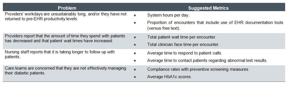 Metric Driven Optimization Dont Waste Your EHRs Potential