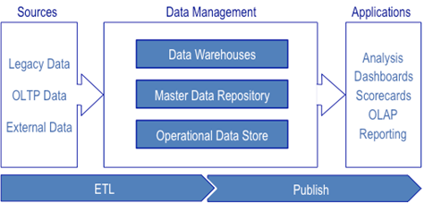 A Pragmatic Approach to Modern Data Architecture
