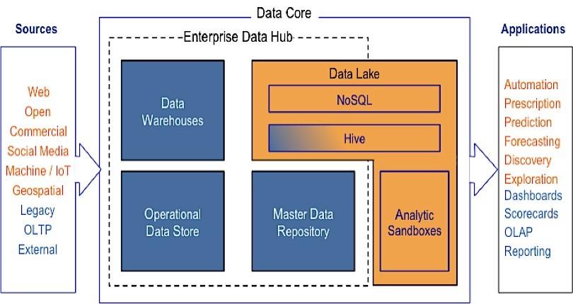 Modernizing Data Management Architecture