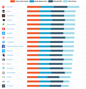 G2 Crowd ranking of social media management tools