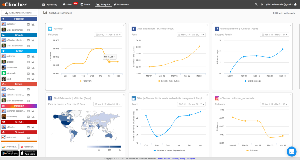 Social media analytics. eClincher, a complete social media management tool.