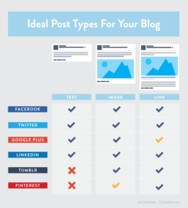 idea post types for your blog infographic