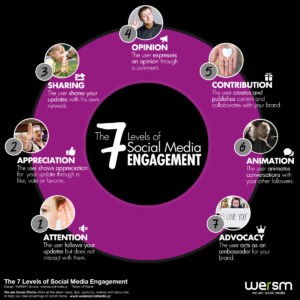 7 steps to social media engagement infographic