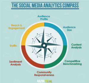 social media compass analytics