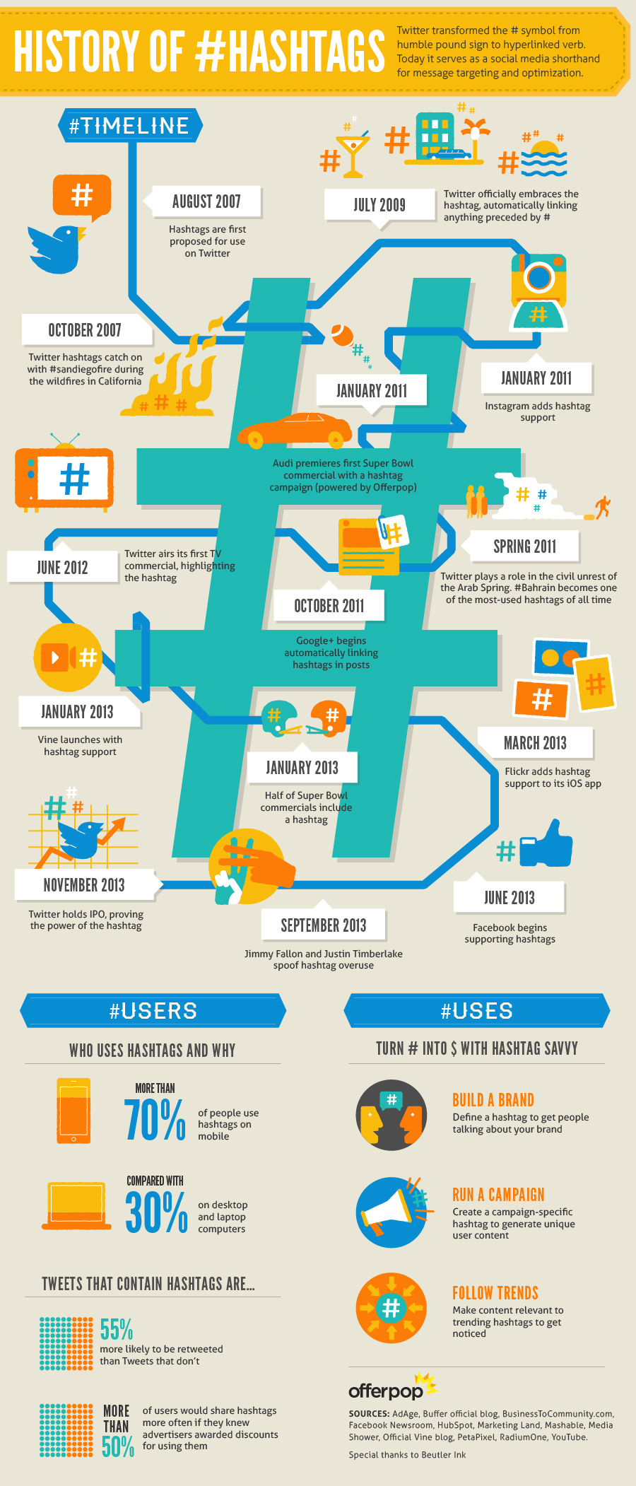 history-of-hashtag-infographic