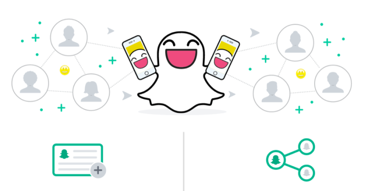 How To Create A Snapchat Ad Campaign Eclincher