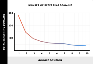 number-of-referring-domains1
