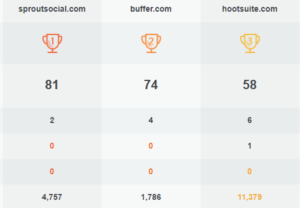 number-of-backlinks-comparison-with-competitors