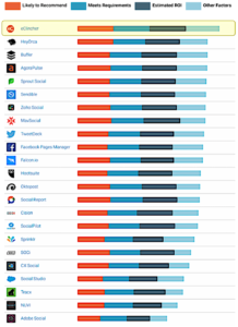 G2 Crowd - ROI comparison of social media management tools