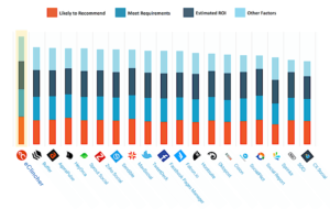 G2 Crowd - ROI ranking of social media management tools