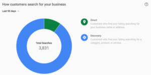 business insights from Google My Business