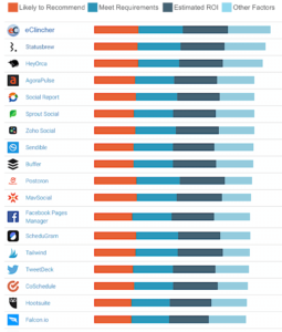 G2 Crowd comparison for social media management platforms