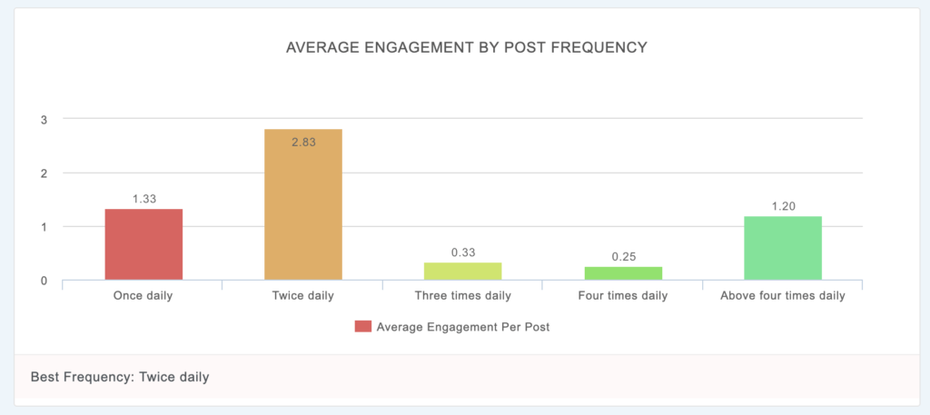 engagement graphs