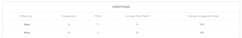 enhanced hashtag analytics