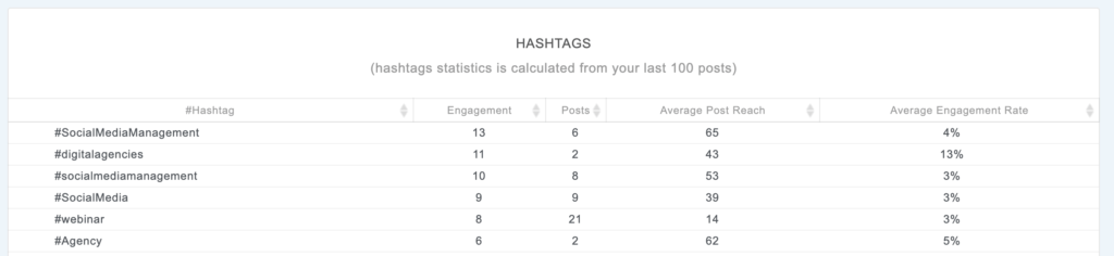facebook hashtag engagement analytics