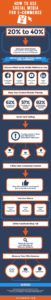 how to use social media for commerce infographic
